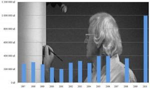 Średnia cena malarstwa Romana Opalki na aukcjach swiatow
