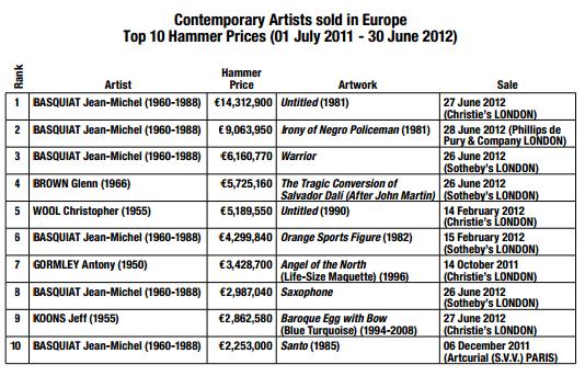 źródło: CONTEMPORARY ARTMARKET 2011/2012