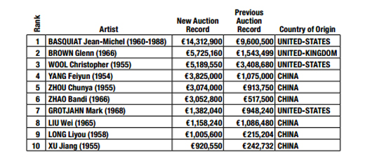 New Auction Records for Contemporary Artists - Painting Top 10 Hammer Prices ( 01 July 2011/30 June 2012)źródło: CONTEMPORARY ARTMARKET 2011/2012
