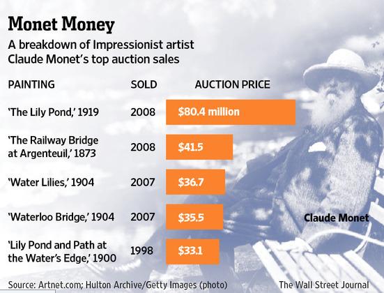 Claude Monet - rekordy aukcyjne, źródło: online.wsj.com