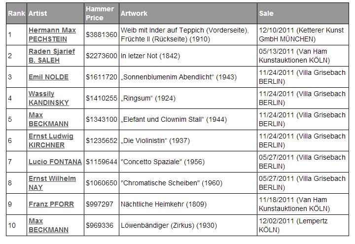 Najwyższe sprzedaże aukcyjne w Niemczech, rok 2011. fot. artprice.com