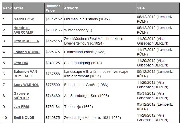 Najwyższe sprzedaże aukcyjne w Niemczej w roku 2012, fot. artprice.com