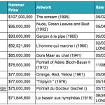 Ranking serwisu Artprice.com z 11 października 2013 roku