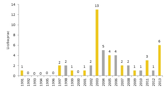 Liczba prac Andrzeja Wróblewskiego sprzedanych na aukcjach w latach 1991-2013, oprac. Rynek i Sztuka