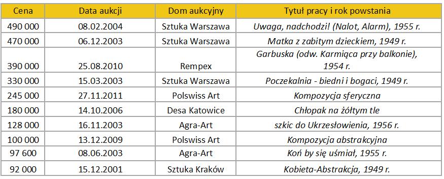 Najdroższe prace Andrzeja Wróblewskiego na rynku aukcyjnym, oprac. Rynek i Sztuka