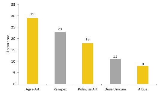 Domy aukcyjne według liczby sprzedanych prac Olgi Boznańskiej