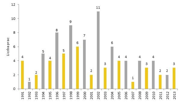Liczba prac Olgi Boznańskiej sprzedanych na aukcjach w latach 1991-2013