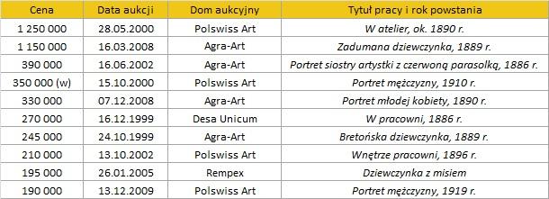 Najdroższe prace Olgi Boznańskiej na rynku aukcyjnym