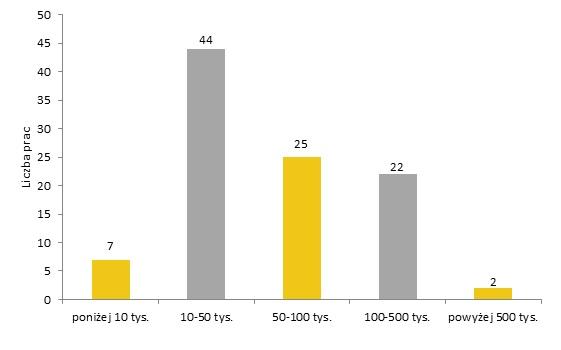 Rozkład cen osiąganych przez prace Olgi Boznańskiej na aukcjach w lata 1991-2013
