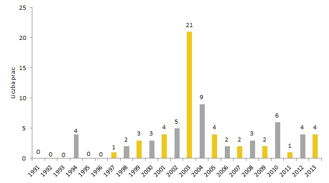 Liczba prac Tadeusza Brzozowskiego sprzedanych na aukcjach w latach 1991-2013