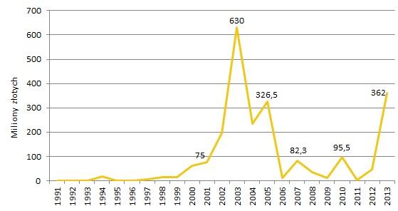 Wartość prac Tadeusza Brzozowskiego sprzedanych na aukcjach w Polsce w latach 1991-2013, oprac. Rynek i Sztuka