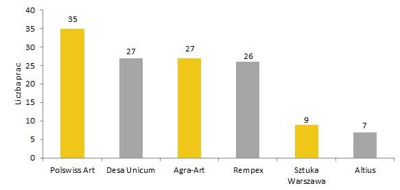 Domy aukcyjne według liczby sprzedanych prac Tadeusza Makowskiego