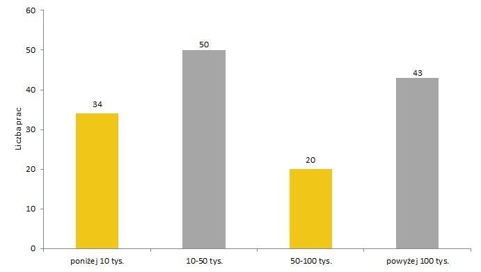 Rozkład cen osiąganych przez prace Tadeusza Makowskiego na aukcjach w lata 1991-2013