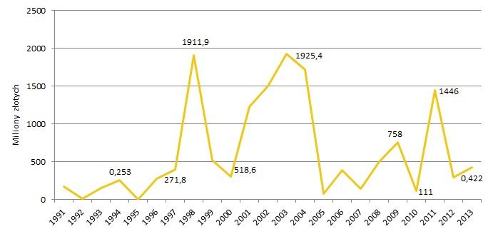 Wartość prac Tadeusza Makowskiego sprzedanych na aukcjach w Polsce w latach 1991-2013