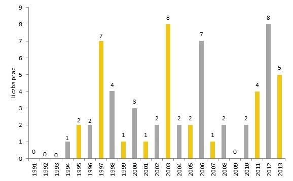 Liczba prac Romana Opałki sprzedanych na aukcjach w latach 1991-2013, oprac. Rynek i Sztuka
