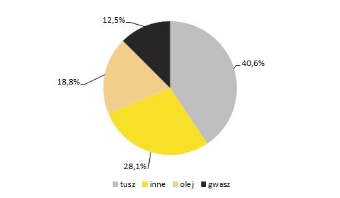 Procent liczby prac sprzedanych na aukcjach w latach 1991-2013 wg wykorzystanej techniki, oprac. Rynek i Sztuka