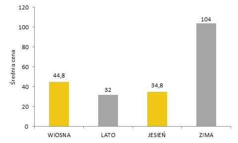 Średnie ceny osiągnięte przez prace na Aukcjach Sztuki Współczesnej w DESIE Unicum w 2014 r. Oprac. Rynek i Sztuka