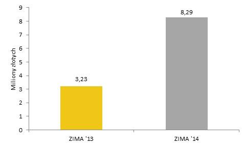 Łączna wartość prac sprzedanych na grudniowych Aukcjach Sztuki Współczesnej  w DESIE Unicum w latach 2013 i 2014. Oprac. Rynek i Sztuka