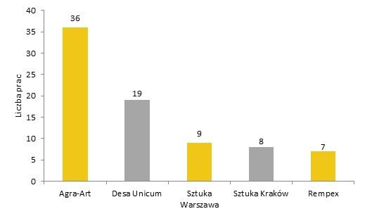 Domy aukcyjne według liczby sprzedanych prac Ryszarda Winiarskiego. Oprac. Rynek i Sztuka