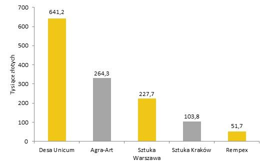Domy aukcyjne według wartości sprzedanych prac Ryszarda Winiarskiego. Oprac. Rynek i Sztuka