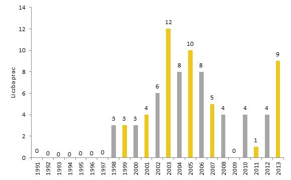 Liczba prac Ryszarda Winiarskiego sprzedanych na aukcjach w latach 1991-2013. Oprac. Rynek i Sztuka