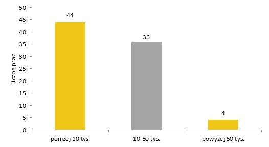 Rozkład cen osiąganych przez prace Ryszarda Winiarskiego na aukcjach w lata 1991-2013. Oprac. Rynek i Sztuka