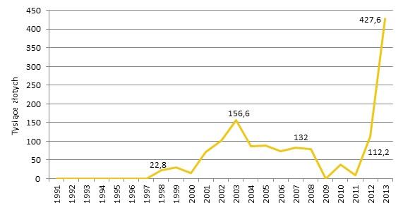 Wartość prac Ryszarda Winiarskiego sprzedanych na aukcjach w Polsce w latach 1991-2013