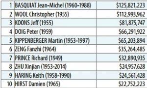 10 najdroższych artystów współczesnych 2014_2015, źródło: artprice.com