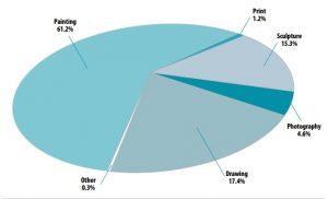 procent zysków ze sprzedaży dzieł pod względem medium, źródło: artprice.com