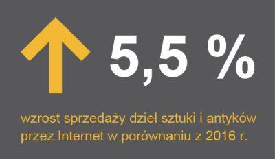 5,5 % wzrost sprzedaży dzieł sztuki i antyków przez Internet w po-równaniu z 2016 r., źródło:GUS.