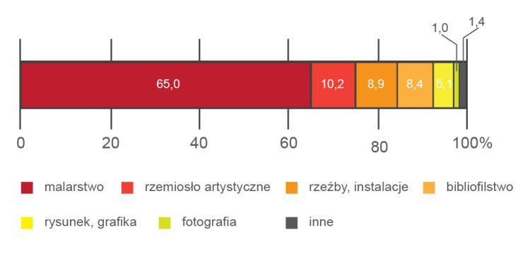 Wykres 1. Struktura sprzedaży dzieł sztuki i antyków według rodzajów, źródło:GUS.