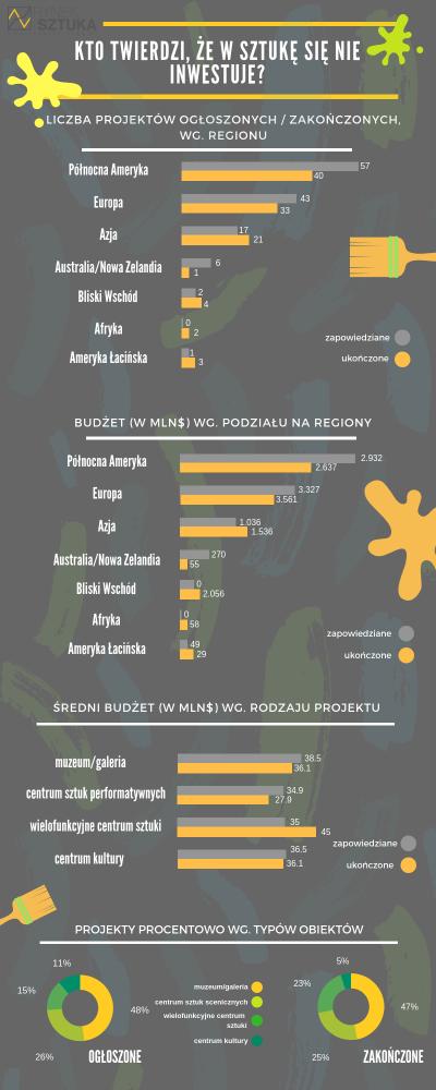 Liczba projektów i budżet w projekty kulturalne - Rynek i Sztuka