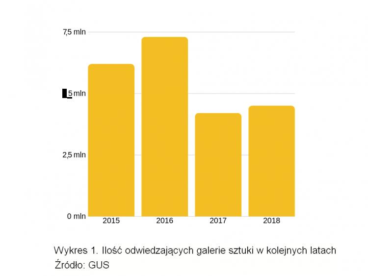 galerie sztuki w Polsce raport