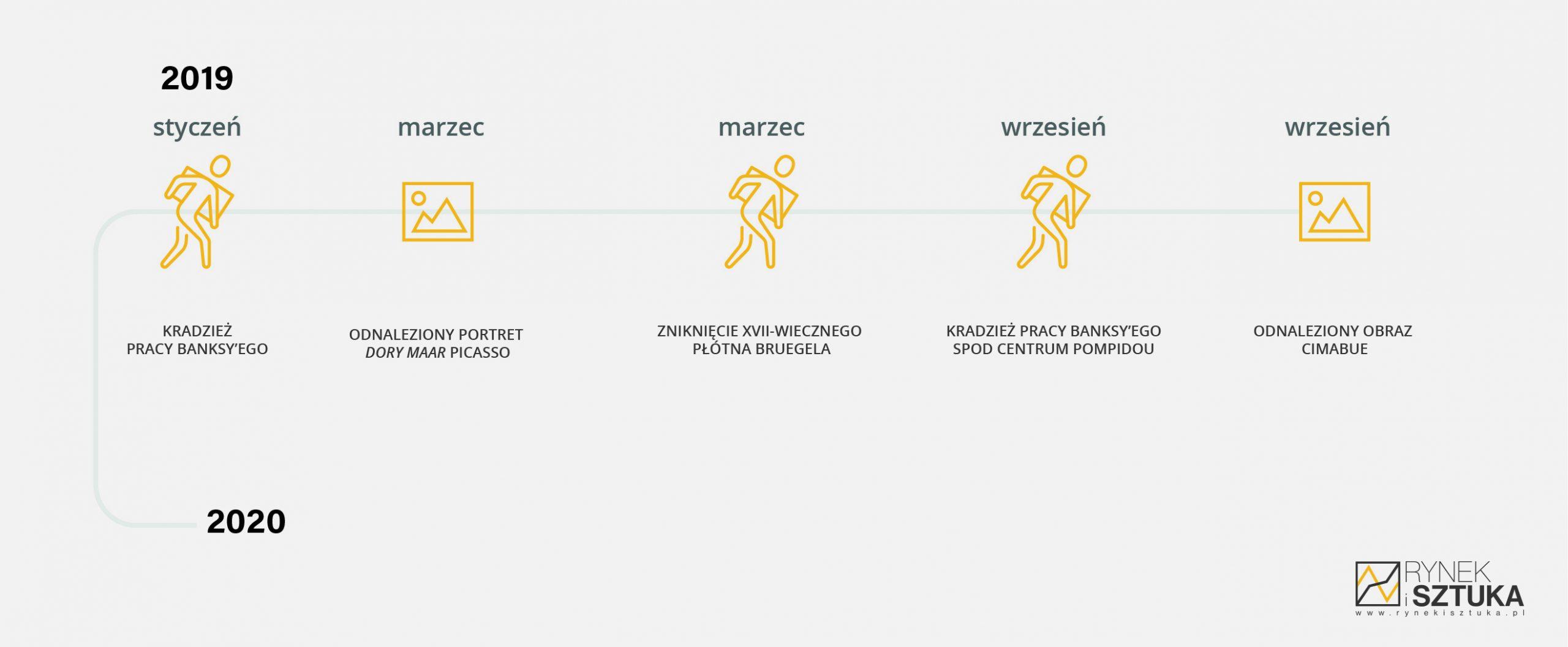 Infografika raport rynku sztuki 2019, skradzione i odnalezione